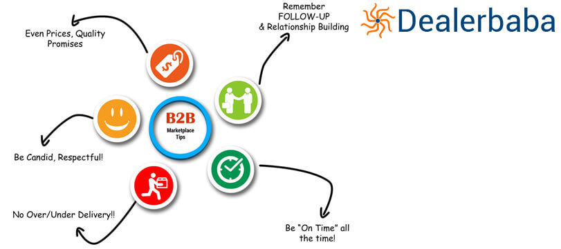 5 Tips To Optimize B2B Marketplace Listing To Derive Most Advantages