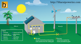 Solar Power System - Bharat Power INC