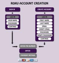 Roku Com Support