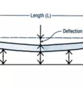 Slab Deflection Measurement