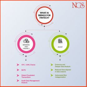 GRC solution for Banking and Financial Services