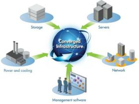 IT converged Infrastructure Management