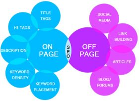 Off Page Optimization SEO Services in India