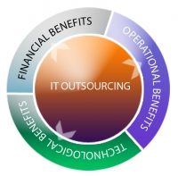 Professional IT outsourcing company in india